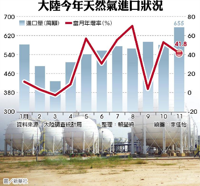 大陸今年天然氣進口狀況