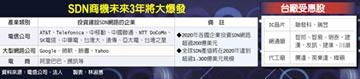 5G世代 SDN網路商機大爆發