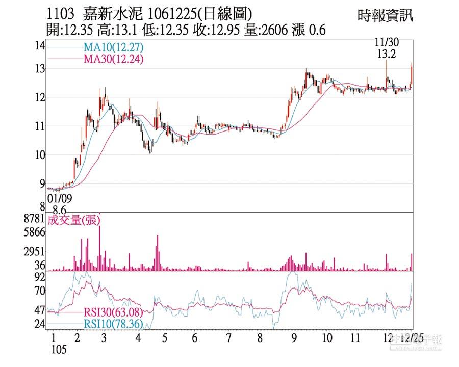 1103 嘉新水泥 1061225(日線圖)