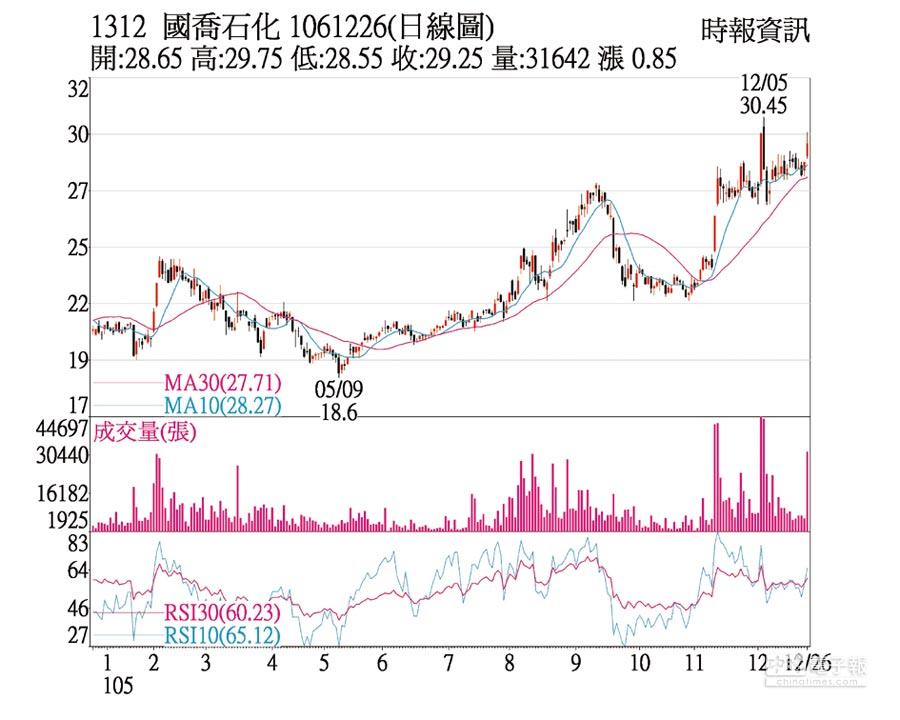 國喬(1312)1061226(日線圖)
