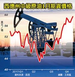 利比亞油管驚爆 油價攻2年半最高