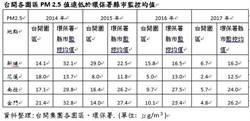 祭防空污利器 台開四大園區PM2.5遠低於同區均值