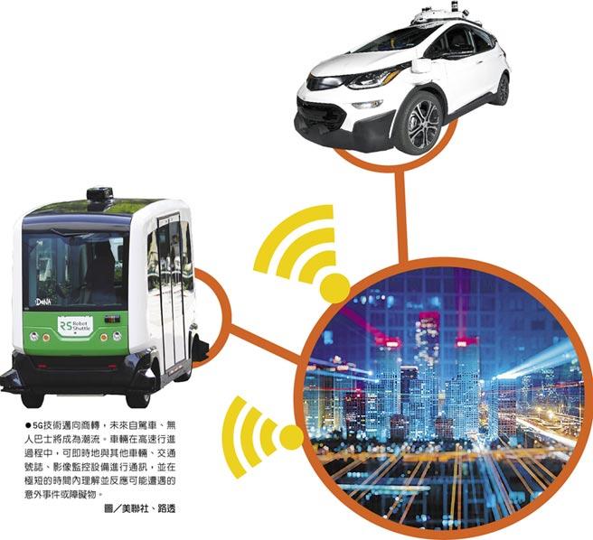 5G技術邁向商轉,未來自駕車、無人巴士將成為潮流。車輛在高速行進過程中,可即時地與其他車輛、交通號誌、影像監控設備進行通訊,並在極短的時間內理解並反應可能遭遇的意外事件或障礙物。圖/美聯社、路透