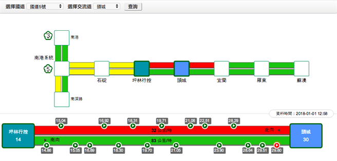 國五頭城至坪林路段雍塞,高公局建議民眾可改走台9線替代道路。(翻攝即時路況資訊網站)