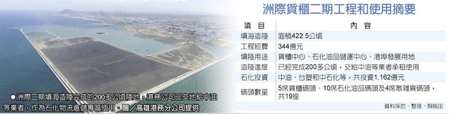 洲際貨櫃二期工程和使用摘要  ●洲際二期填海造陸完成的200多公頃陸地,港務公司已交地給中油等業者,作為石化物流倉儲專區使用。圖/高雄港務分公司提供