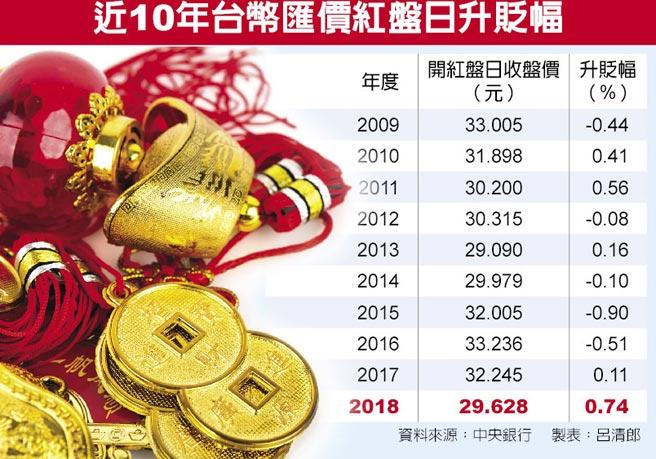 近10年台幣匯價紅盤日升貶幅