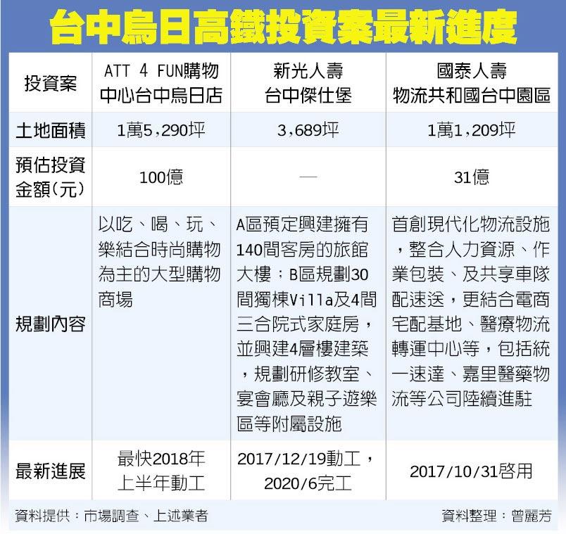 台中烏日高鐵投資案最新進度