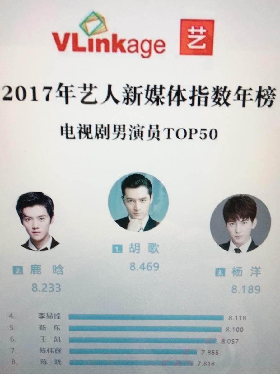 「新媒體指數年度榜單」。(取自微博)