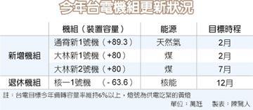 楊偉甫:今年供電比去年更嚴峻