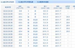 氣象局低溫特報  玉山20:10出現零下10.6度 全國最冷
