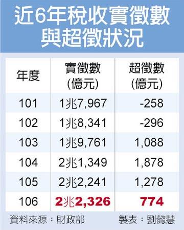 民國106年稅收創新高 實徵2.23兆 超徵774億