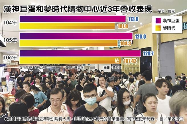 漢神巨蛋購物廣場去年吸引消費人潮,創造逾128.7億元的營業佳績,寫下歷史新紀錄。圖/業者提供