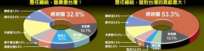 歷任總統,誰最愛台灣?歷任總統,誰對台灣的貢獻最大?