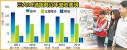 3C通路三雄 去年營收同衰退2~7%