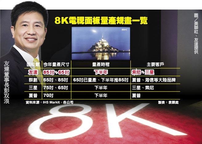 8K電視面板量產規畫一覽