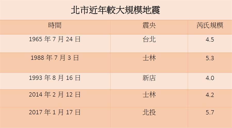 北台灣歷年規模大地震。(圖/周鎮宇製)