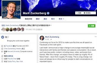 臉書演算法再改 請20億用戶幫新聞媒體排序