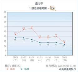 東北季風增強 學測也需防寒防雨