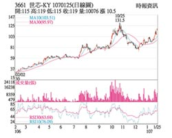 熱門股-世芯-KY 獲利看增攻漲停