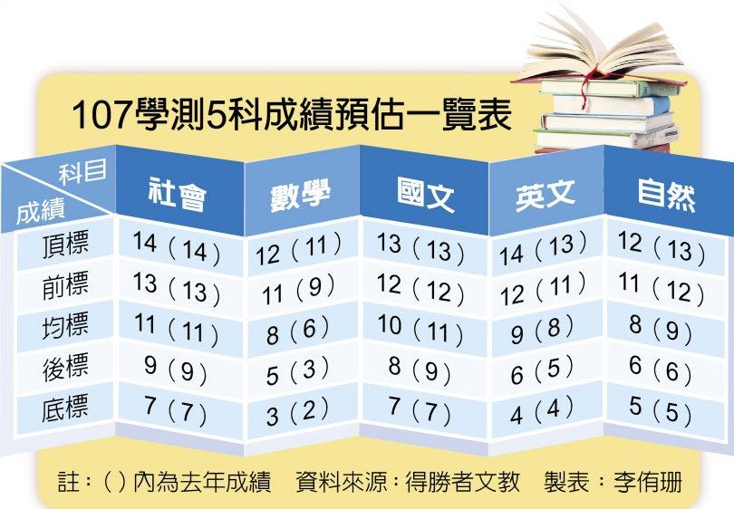 107學測5科成績預估一覽表