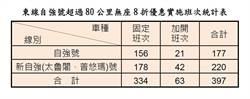 春節優惠 花東自強號超過80公里站票8折