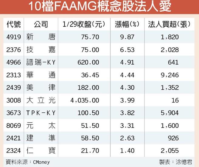 10檔FAAMG概念股法人愛