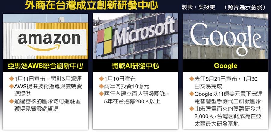 外商在台灣成立創新研發中心