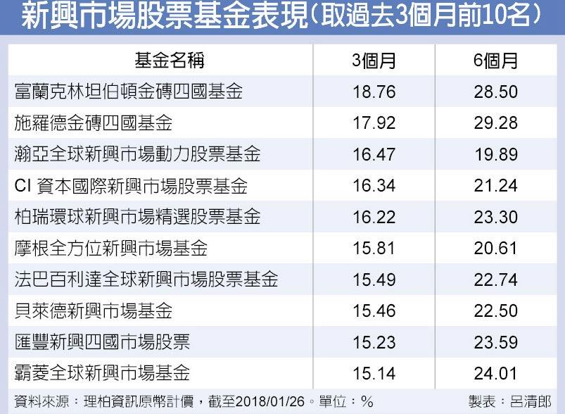 新興市場股票基金表現(取過去3個月前10名)