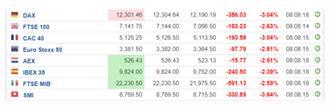 美股期指止跌翻紅 歐股開低近3%後收斂跌幅