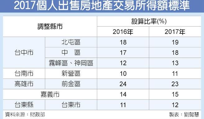 2017個人出售房地產交易所得額標準