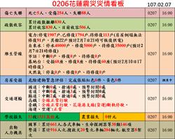 內政部1600統計 花蓮震災死亡增至5人