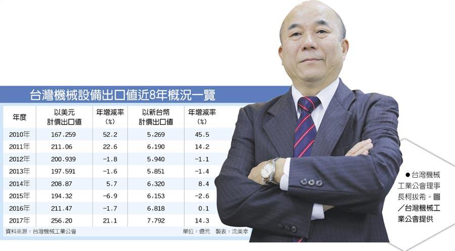 台灣機械設備出口值近8年概況一覽