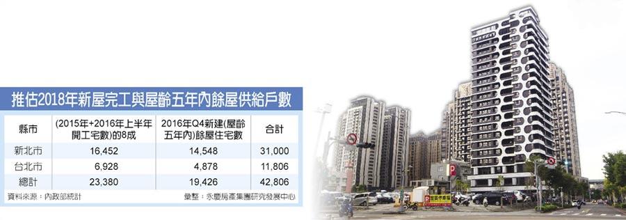 推估2018年新屋完工與屋齡五年內餘屋供給戶數
