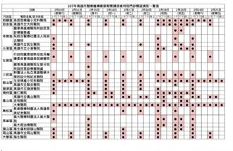 高市醫院春節及類流感門診表