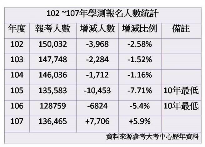 102~107年學測報名人數統計。(大學博覽會執委會整理提供)