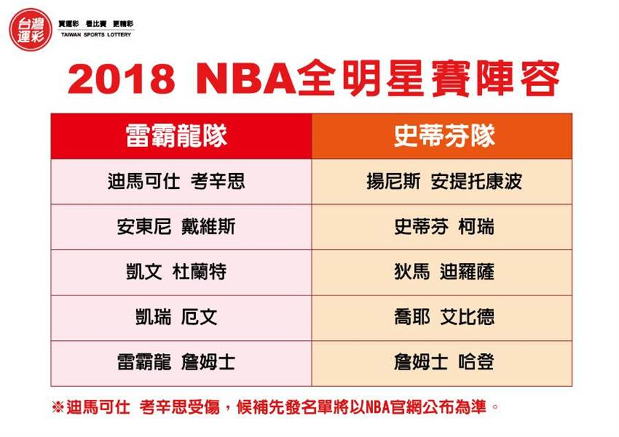 2018 NBA全明星賽陣容。(圖/台灣運彩提供)