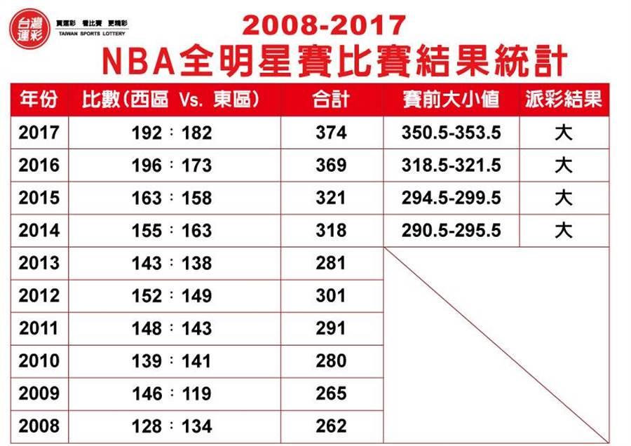 2008-2017 NBA全明星賽比賽結果統計。(圖/台灣運彩提供)