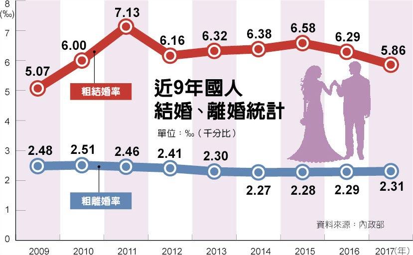 近9年國人結婚、離婚統計