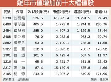 雞年市值增額 台積電1.32兆元居冠