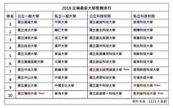 2018企業最愛大學調查