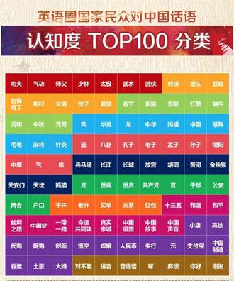 外國人常撂100個中文語詞 第一名你絕想不到
