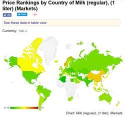 台灣牛奶世界第一貴 網友譏:除了勞工什麼都貴