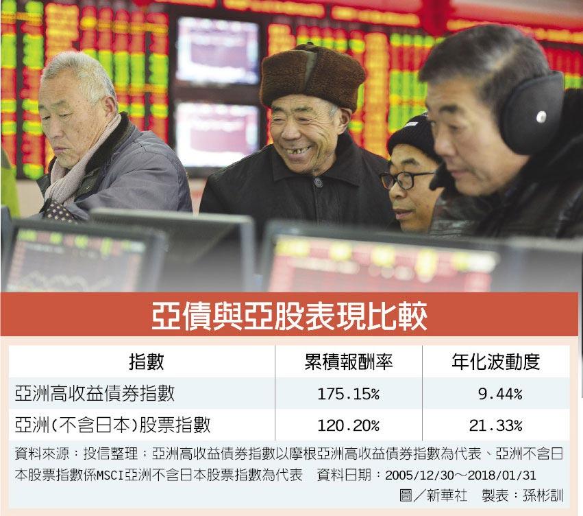 亞債與亞股表現比較