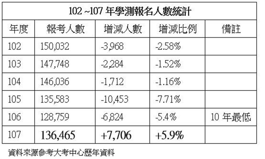 102 ~107年學測報名人數統計