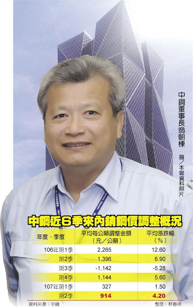 中鋼董事長翁朝棟 圖/本報資料照片中鋼近6季來內銷鋼價調整概況