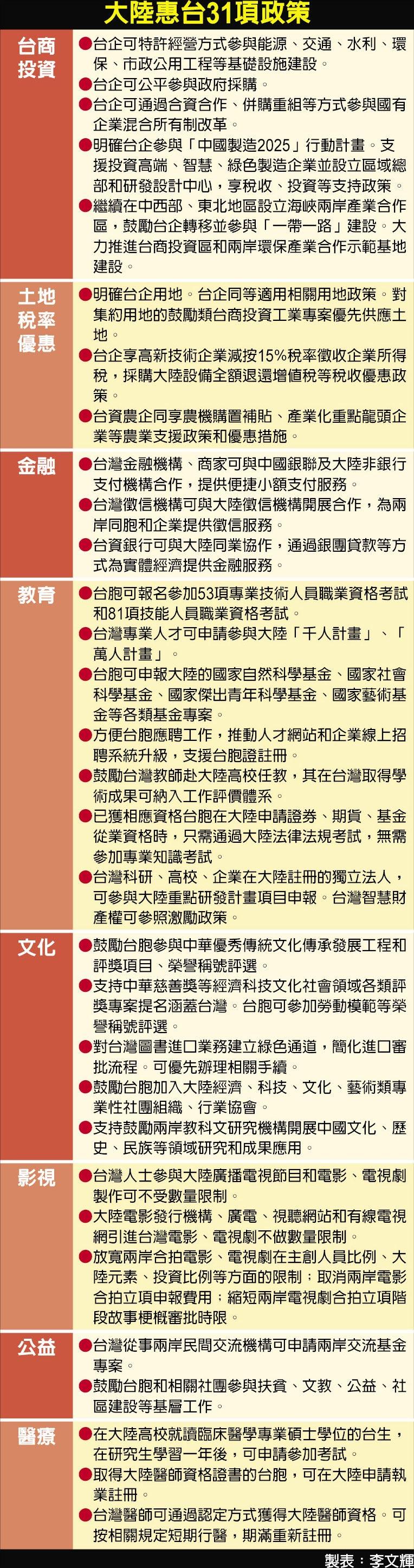 大陸惠台31項政策