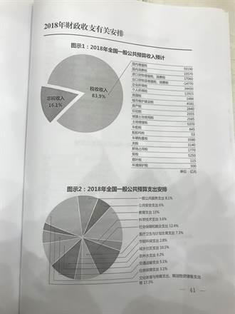 陸政府工作報告圖表詳盡 披露經濟財政數據