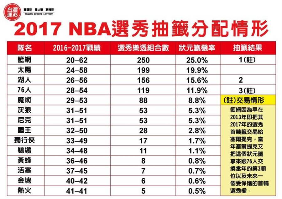 2017 NBA選秀抽籤分配情形。(圖/台灣運彩提供)