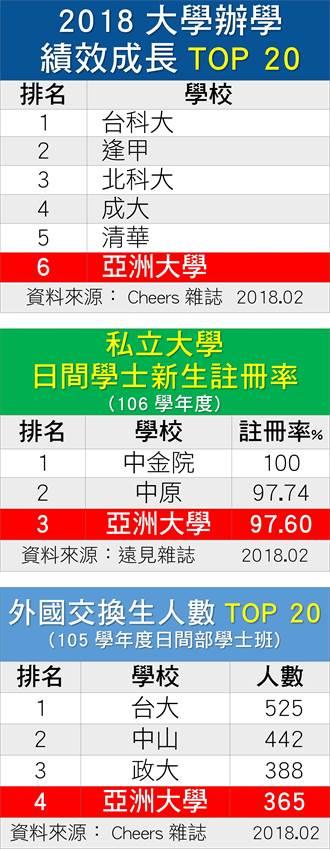 辦學績效最佳 亞洲大學居全台第六名