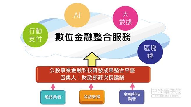 數位金融整合服務